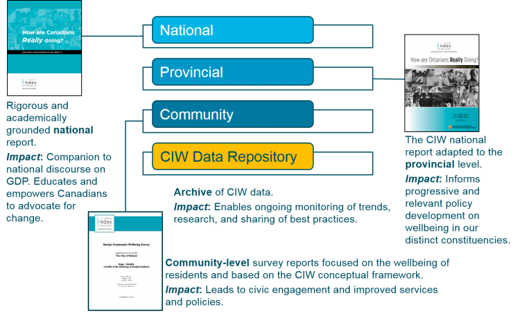 Flow chart displaying how CIW reports are connected through their impact on Canadians