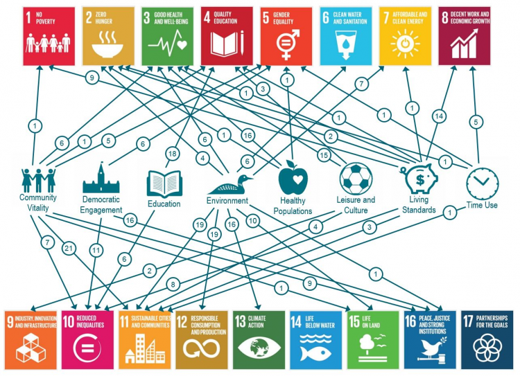 Sustainable Development Goals mapped to the CIW framework and metrics