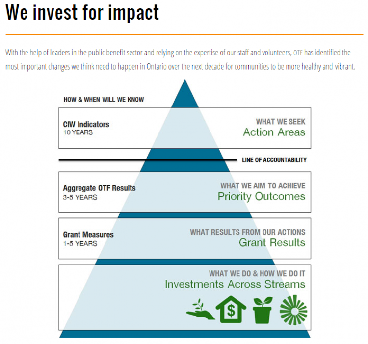 OTF's we invest for impact pyramid showing how they will measure community investment using CIW metrics