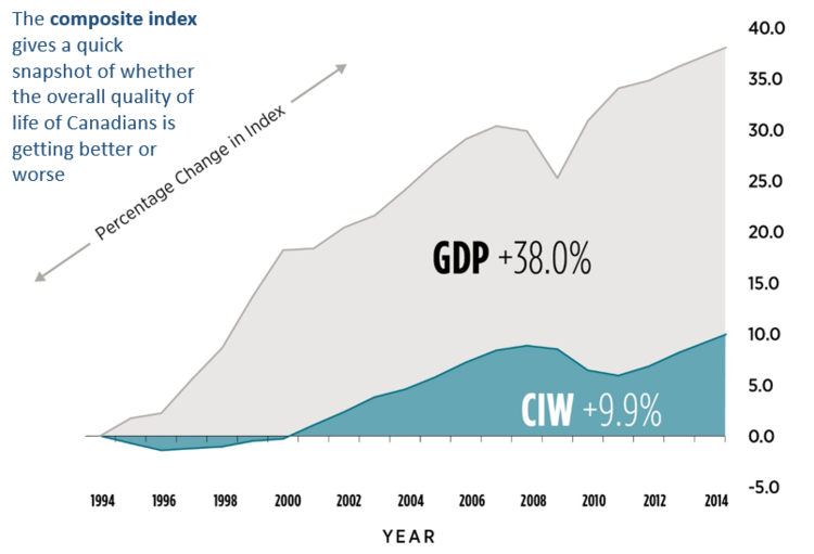 Graph of GDP and CIW data changes from 1994 to 2014
