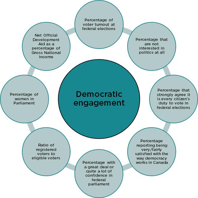 Chart explaining Democratic Engagement
