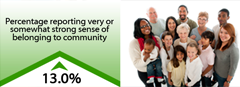 13.0% increase in percentage reporting very or somewhat strong sense of beloning to community