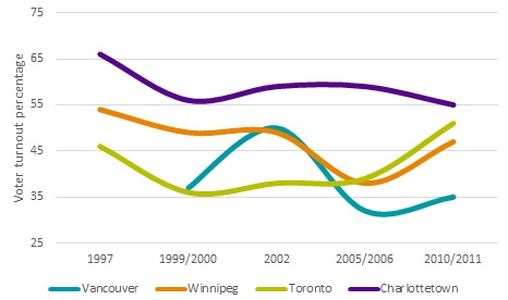 voter turnout in federal, provincial and municipal elections