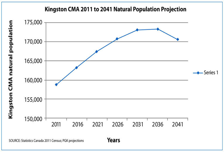 line graph projecting natural population for the Kingston CMA for 2011-2041