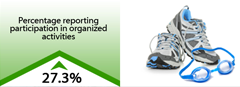 27.3% increase in percentage reporting participation in organized activities