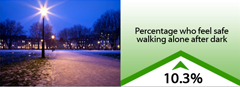 10.3% increase in percentage who feel safe walking alone after dark