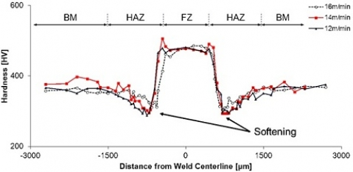 The effect of welding speed on hardness profile across DP980 steel fiber laser welds