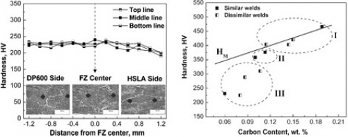 Two graphs depicting the variation of fusion zone hardness in laser welding with distance from weld centerline (in the left graph) and the fusion zone carbon content (in the right graph)