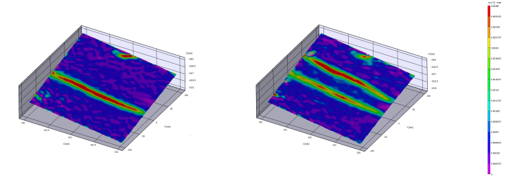 Measurements of distortions in weldments.