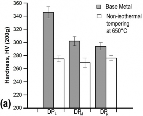 A graph depicting the effects of chemistry on softening at the sub-critical HAZ (non-isothermal tempering) in DP980 spot welds (L, M and R stand for lean, moderate and rich chemistry)