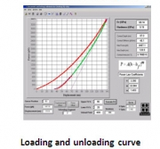 A loading and unloading curve