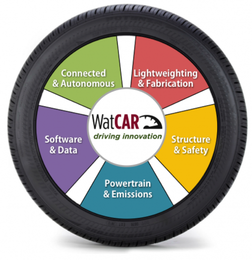 WatCAR wheel of research experts