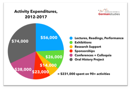 pie chart of 2012-2017 expenditures