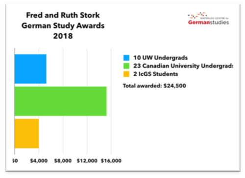 graph representation of funds distributed for fred and ruth stork awards