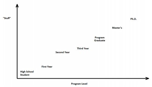 sample progression map showing how much students know at different points through the program