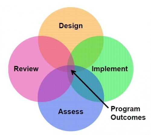 Venn diagram of curriculum process. The four cirlces are Design, Implement, Assess, and Review. There is an arrow to the centre of the Venn labelled Program Outcomes