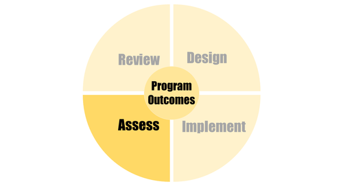 Formative assessment | Centre for Teaching Excellence