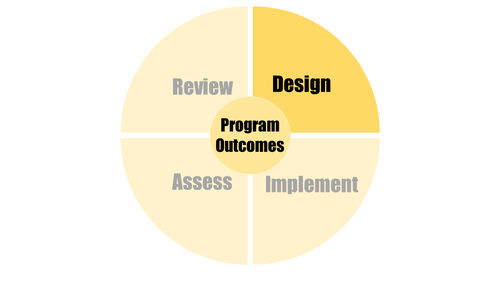 design and program outcomes highlighted on wheel