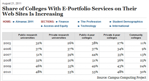 Chart of ePortfolio growth