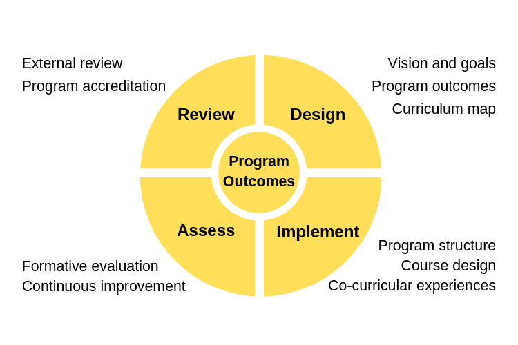 Curriculum Design And Renewal Centre For Teaching Excellence University Of Waterloo