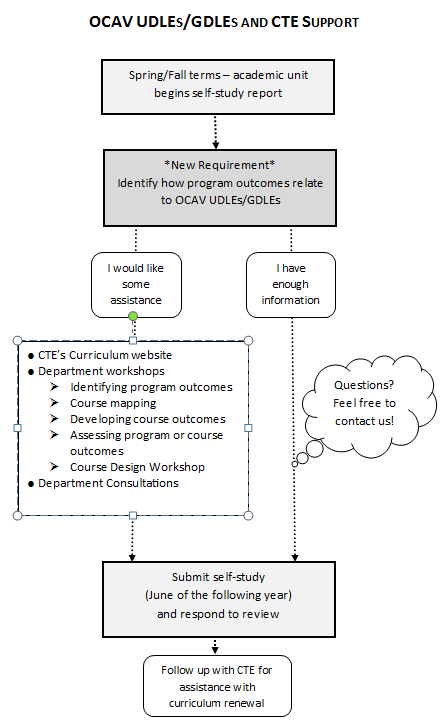 Flow chart depicting how Departments can get assistance during program reviews, In the spring and fall terms the unit begins a self-study report, the program outcomes are related to the undergraduate degree level expectations, if the department has enough information they can ask questions as needed, otherwise resources include the centre for teaching excellence website, workshops, and consultations, departments then submit the report and respond to the review and finally follow up with the centre for teaching excellence for assistance with curriculum renewal