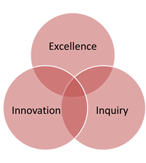 Representation of the Centre for teaching excellence vision, a venn diagram with excellence, innovation, and inquiry