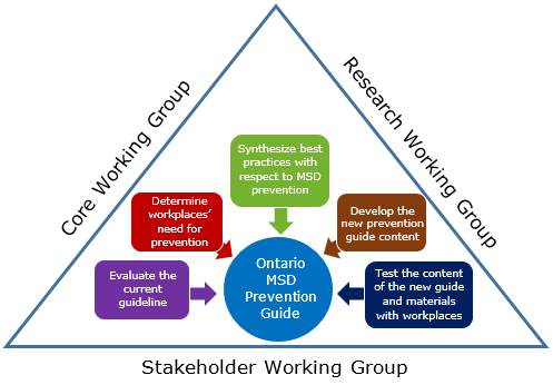 A pictoral representation of the collaborative stakeholder approach used for the development of the new MSD prevention guide for Ontario.