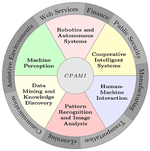 Wheel of CPAMI reseach areas and application fields
