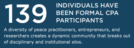 139 individuals have been formal CPA participants. A diversity of peace practitioners, entrepreneurs, and researchers creates a dynamic community that breaks out of disciplinary and institutional silos.