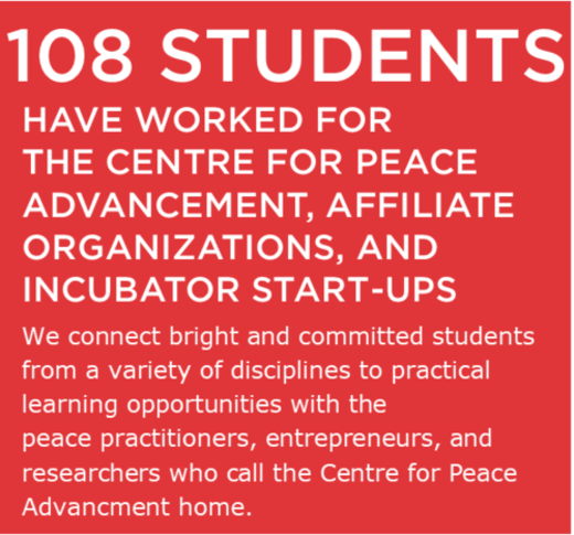 108 Students have worked for the Centre for Peace Advancement, affiliate organizations, and incubator start-ups. We connect bright and committed students from a variety of disciplines to practical learning opportunities with the peace practitioners, entrepreneurs, and researchers who call the Centre for Peace Advancement home.
