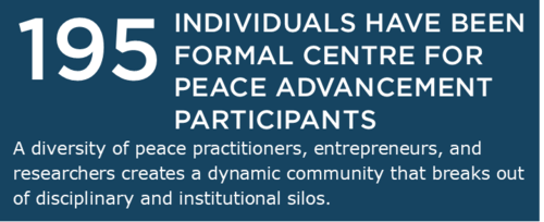 195 Individuals have been formal Centre for Peace Advancement participants. A diversity of peace pracitioners, entrepreneurs, and researchers creates a dynamic community that breaks out of disciplinary and institutional silos.