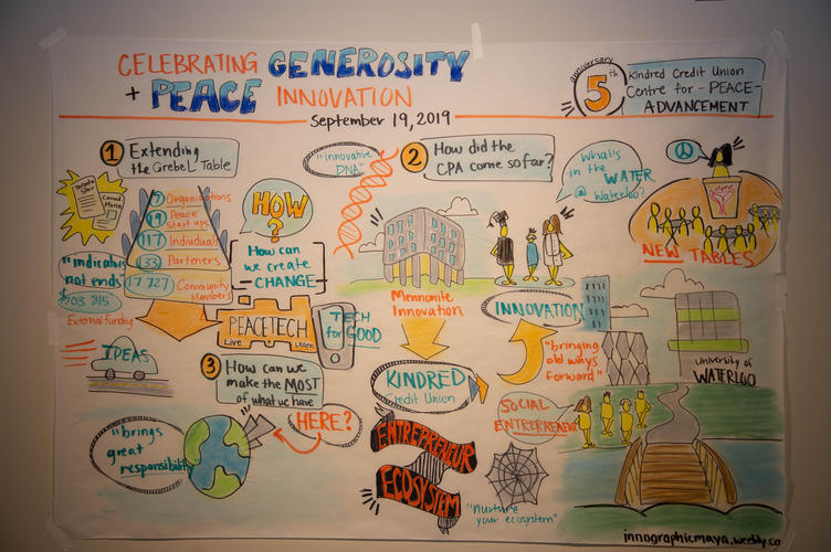 graphically recorded history of the Centre for Peace Advancement