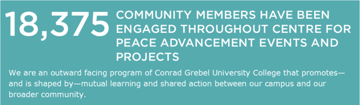 18,375 community members have been engaged throughout Centre for Peace Advancement events and projects. We are an outward facing program of Conrad Grebel University College that promotes - and is shaped by - mutual learning and shared action between our campus and our broader community.
