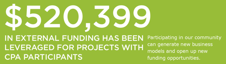 $520,399 in external funding has been leveraged for projects with CPA participants. Participating in our community and generate new business models and open up new funding opportunities.
