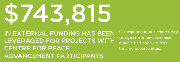 $743,815 in external funding has been leveraged for projects with Centre for Peace Advancement particiapnts. Participating in our community can generate new business models and open up new funding opportunities.