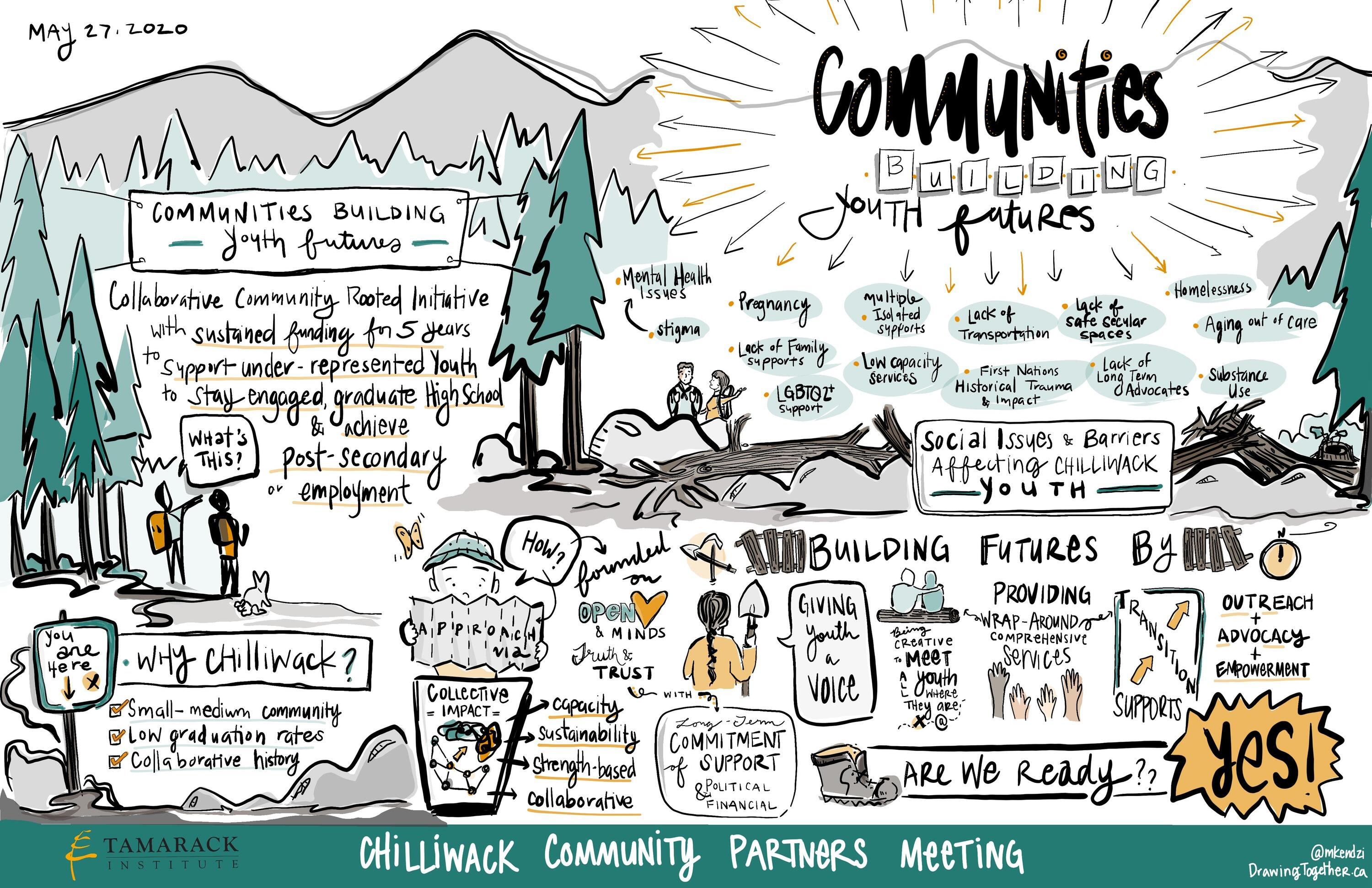 Infographic shared by Tamarack Institute which describes the conversations had by community leaders at their annual summit