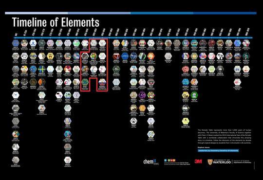 Timeline of Elements with (Se, Cd, Si, Al, Br, La, Tb, Er, Ru) outlined in red.