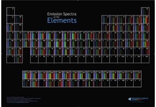 a poster of the periodic table of elements with the spectrum of each element