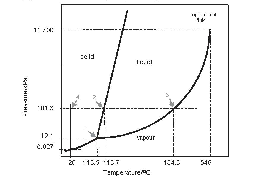 Phase diagram of iodine showing the triple point at 113.5 °C at 12.1 kPa (point 1); the melting point of 113.7 °C at 101.3 kPa (point 2); melting point of 184.3 at 101.3 kPa (point 3) and critical point 546 °C at 11,700 kPa.