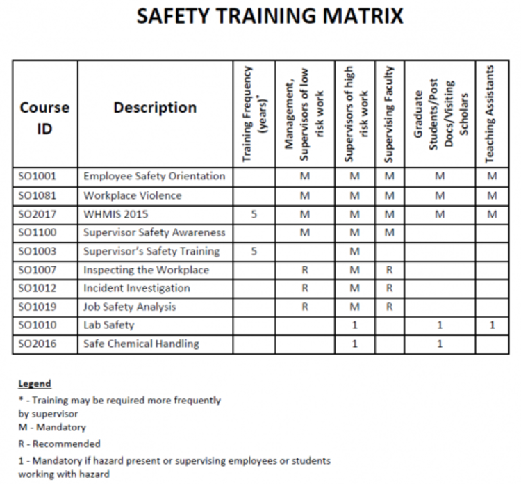 Chemical engineering safety program chemical engineering for Safety training matrix template