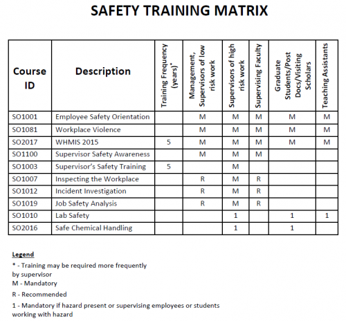 Chemical engineering safety program chemical engineering for Workplace safety program template