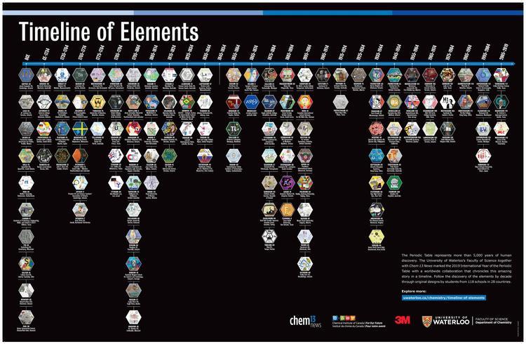 Timeline of Elements poster.