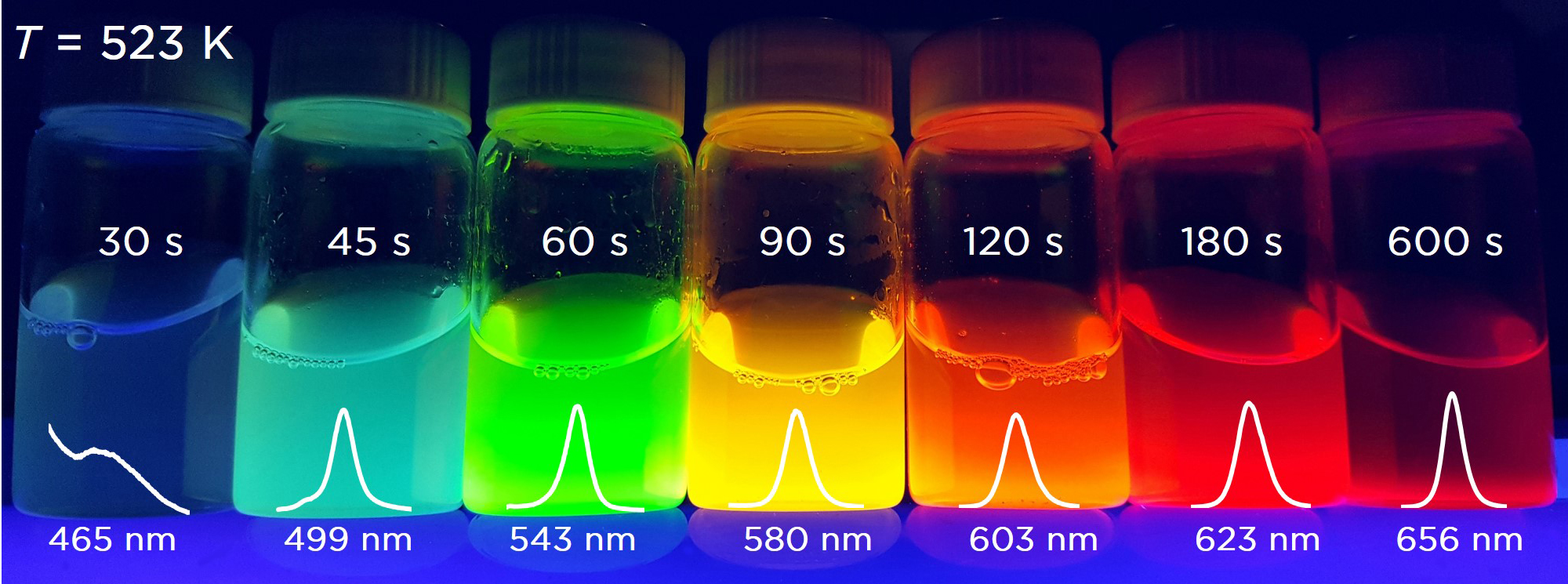 Quantum nanodots experimental results showing the colour of the dots versus time of reaction.