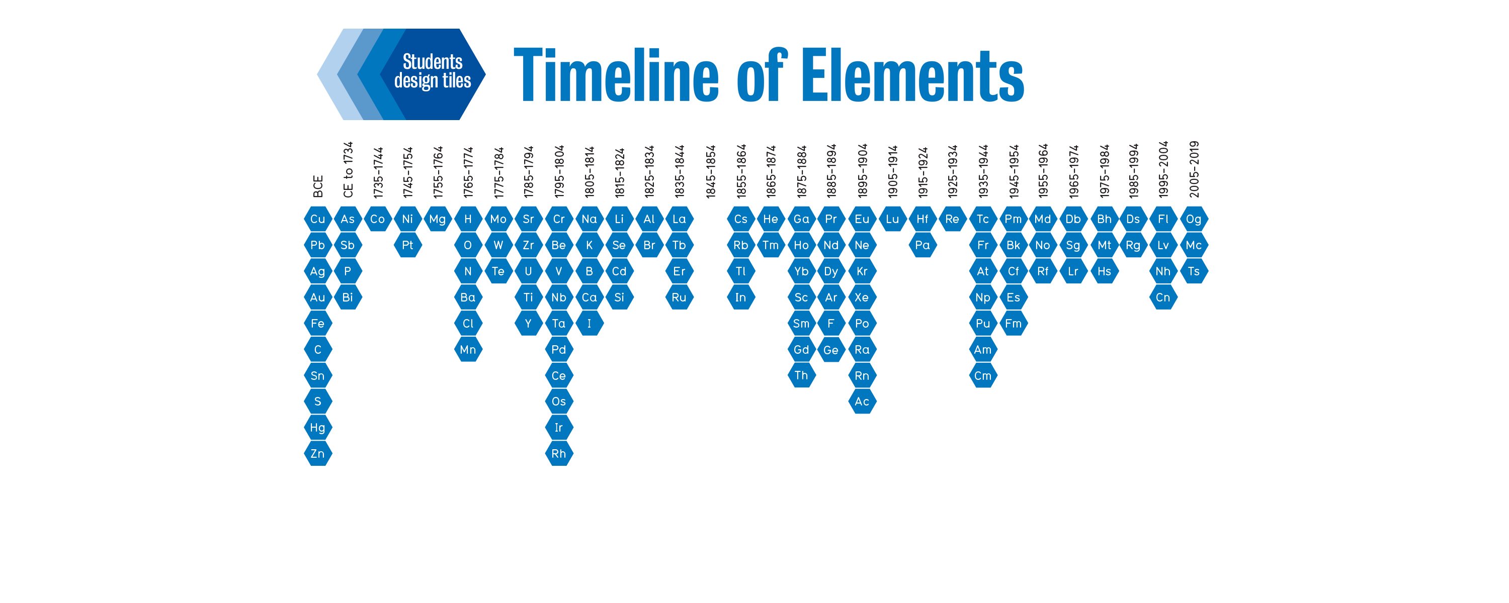 2019 international year of the periodic table timeline of elements celebrate the discovery of the elements urtaz Gallery