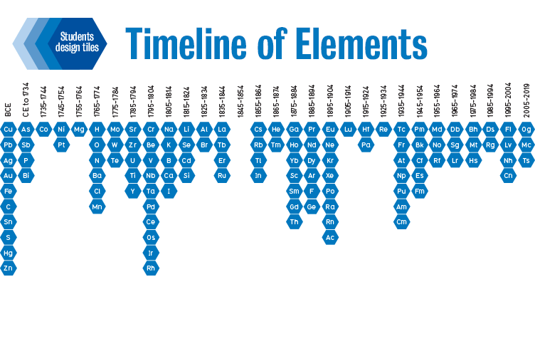 Timeline of the elements concept poster.