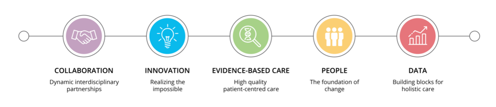 CARE process infographic