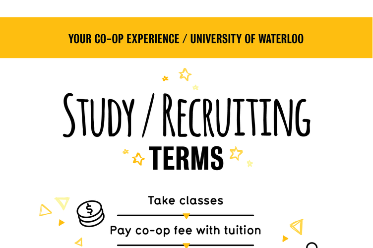 Graphic shows what to expect on study/recruiting terms as a co-op student