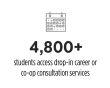 4800+ students access drop-in career or co-op consultation services