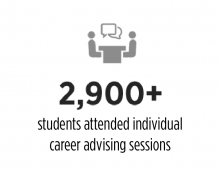 2900+ students attended individual career advising sessions