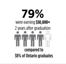 · 79% were earning $50,000+ 2 years after graduation compared to 38% of Ontario graduates